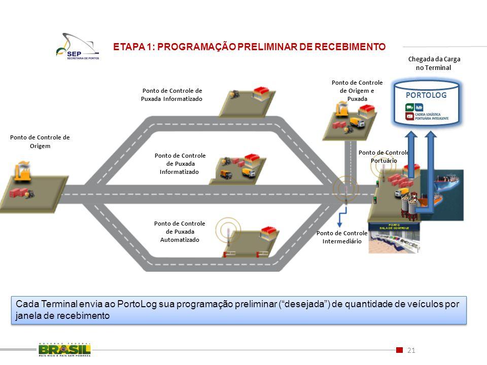 21 ETAPA 1: PROGRAMAÇÃO PRELIMINAR DE RECEBIMENTO Ponto de Controle de Origem e Puxada Ponto de Controle de Origem Ponto de Controle de Puxada Informa