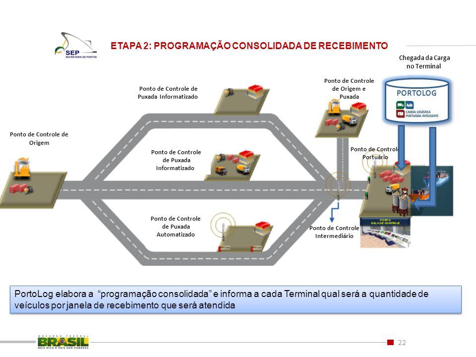 22 ETAPA 2: PROGRAMAÇÃO CONSOLIDADA DE RECEBIMENTO Ponto de Controle de Origem e Puxada Ponto de Controle de Origem Ponto de Controle de Puxada Inform