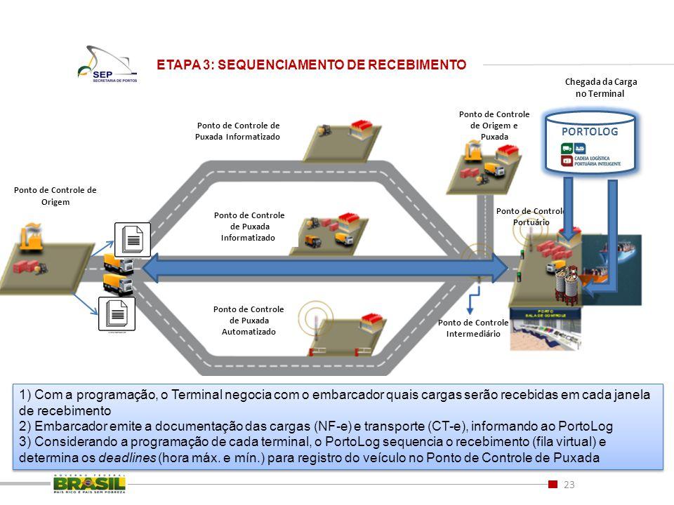 23 ETAPA 3: SEQUENCIAMENTO DE RECEBIMENTO Ponto de Controle de Origem e Puxada Ponto de Controle de Origem Ponto de Controle de Puxada Informatizado P