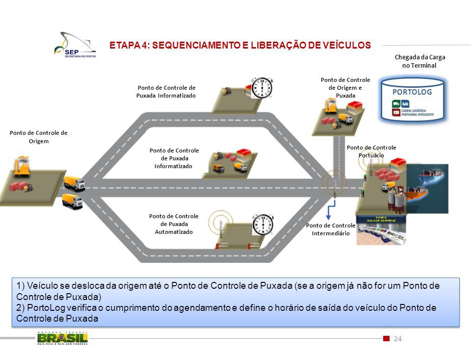 24 ETAPA 4: SEQUENCIAMENTO E LIBERAÇÃO DE VEÍCULOS Ponto de Controle de Origem e Puxada Ponto de Controle de Origem Ponto de Controle de Puxada Inform