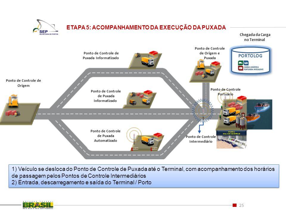25 ETAPA 5: ACOMPANHAMENTO DA EXECUÇÃO DA PUXADA Ponto de Controle de Origem e Puxada Ponto de Controle de Origem Ponto de Controle de Puxada Informat
