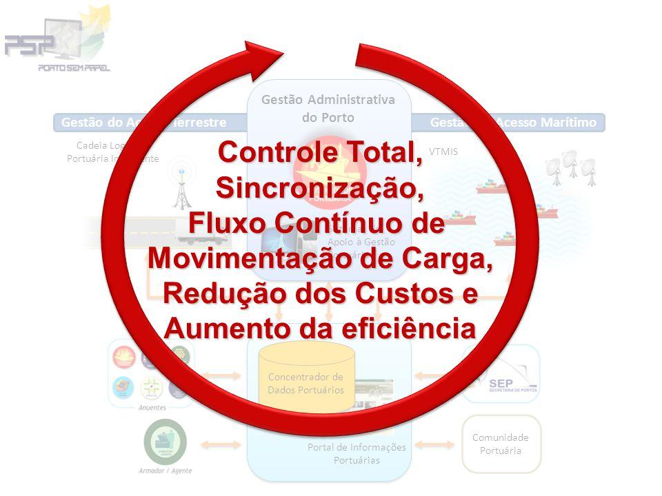 Gestão do Acesso Marítimo VTMIS Fase 4 Cadeia Logística Portuária Inteligente Gestão do Acesso Terrestre Portal de Informações Portuárias Concentrador