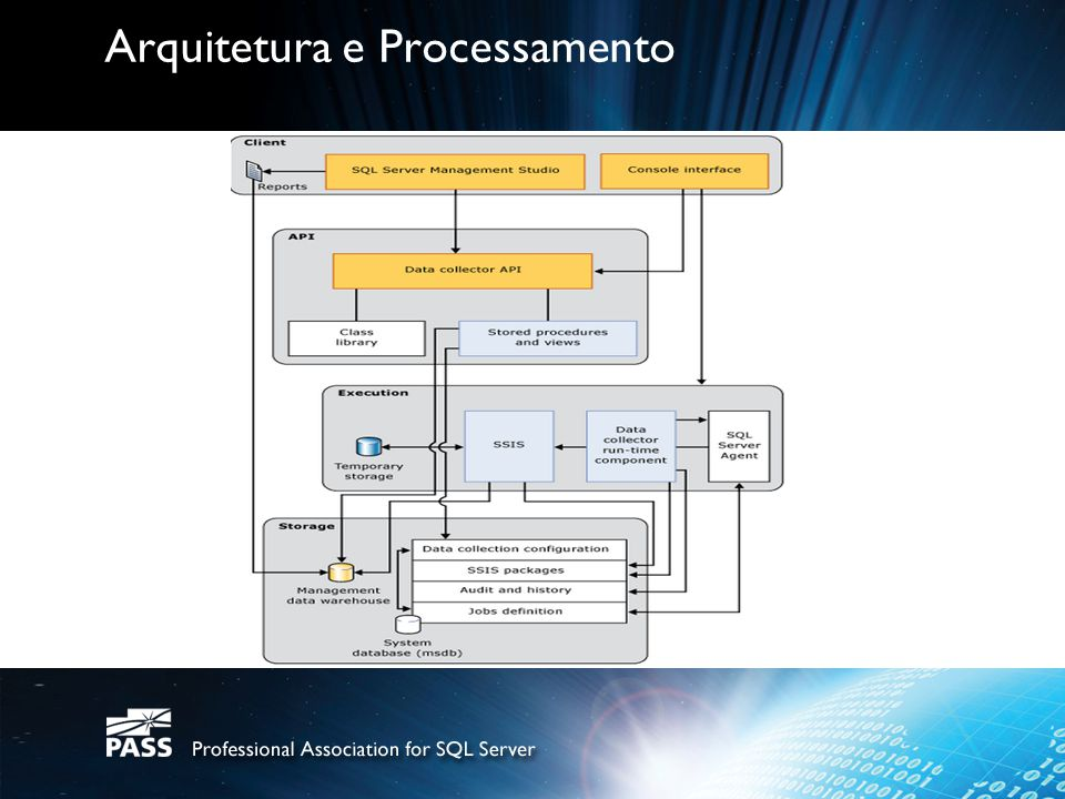 Arquitetura e Processamento