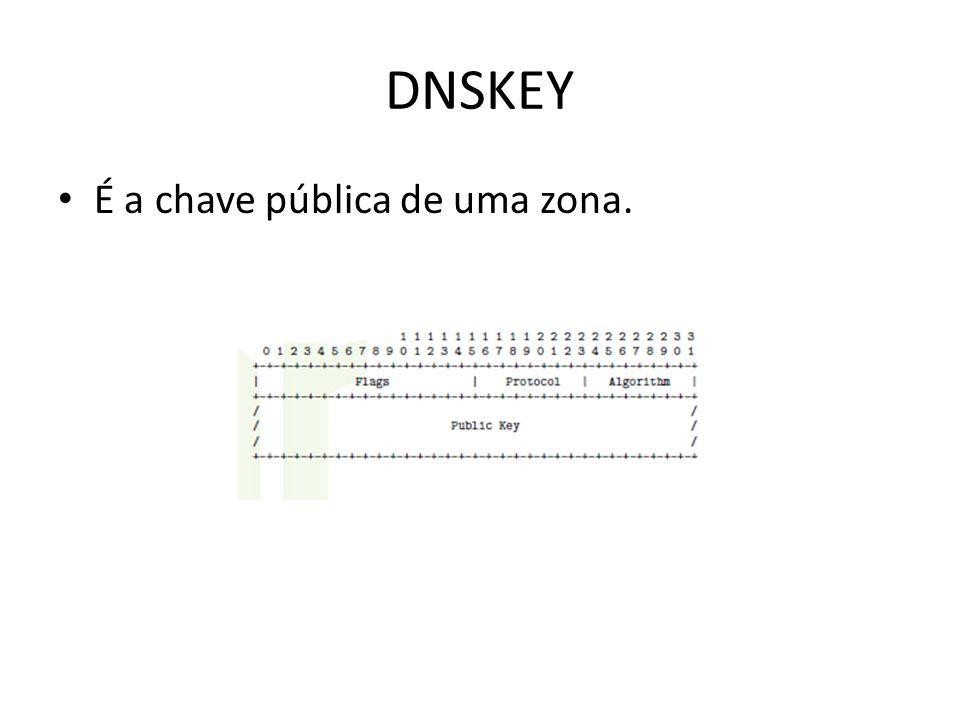 DNSKEY É a chave pública de uma zona.