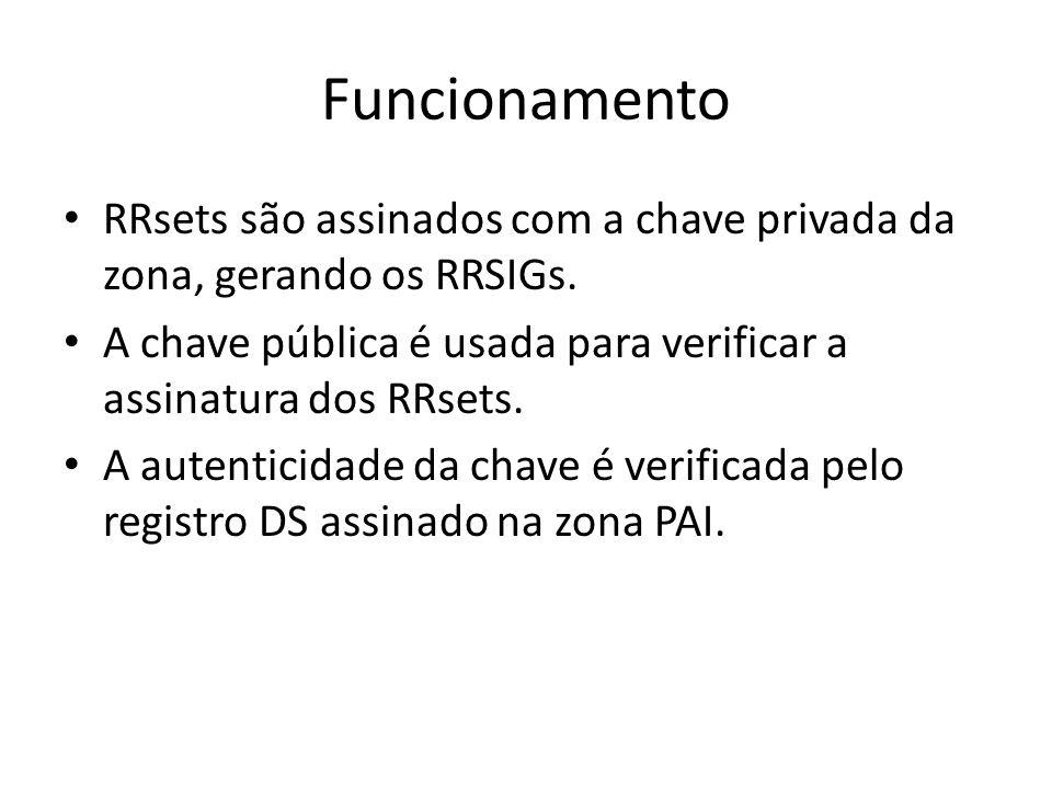 Funcionamento RRsets são assinados com a chave privada da zona, gerando os RRSIGs. A chave pública é usada para verificar a assinatura dos RRsets. A a
