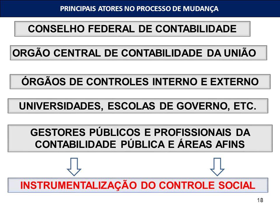 18 PRINCIPAIS ATORES NO PROCESSO DE MUDANÇA ORGÃO CENTRAL DE CONTABILIDADE DA UNIÃO CONSELHO FEDERAL DE CONTABILIDADE ÓRGÃOS DE CONTROLES INTERNO E EX