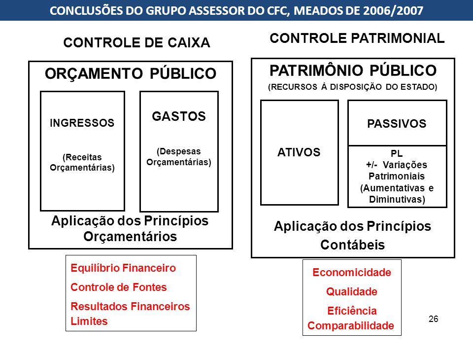 26 CONTROLE PATRIMONIAL CONTROLE DE CAIXA ORÇAMENTO PÚBLICO Aplicação dos Princípios Orçamentários INGRESSOS (Receitas Orçamentárias) GASTOS (Despesas