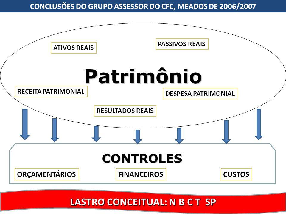 27 Patrimônio LASTRO CONCEITUAL: N B C T SP RECEITA PATRIMONIAL DESPESA PATRIMONIAL ATIVOS REAIS PASSIVOS REAIS RESULTADOS REAIS CONTROLES FINANCEIROS