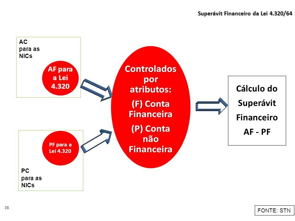Cálculo do Superávit Financeiro AF - PF 38 Superávit Financeiro da Lei 4.320/64 FONTE: STN AC para as NICs PC para as NICs PF para a Lei 4.320 AF para
