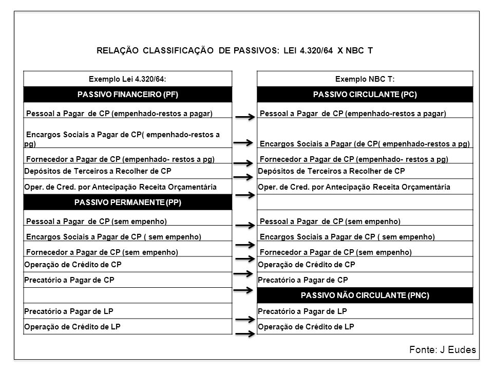 RELAÇÃO CLASSIFICAÇÃO DE PASSIVOS: LEI 4.320/64 X NBC T Exemplo Lei 4.320/64:Exemplo NBC T: PASSIVO FINANCEIRO (PF)PASSIVO CIRCULANTE (PC) Pessoal a P