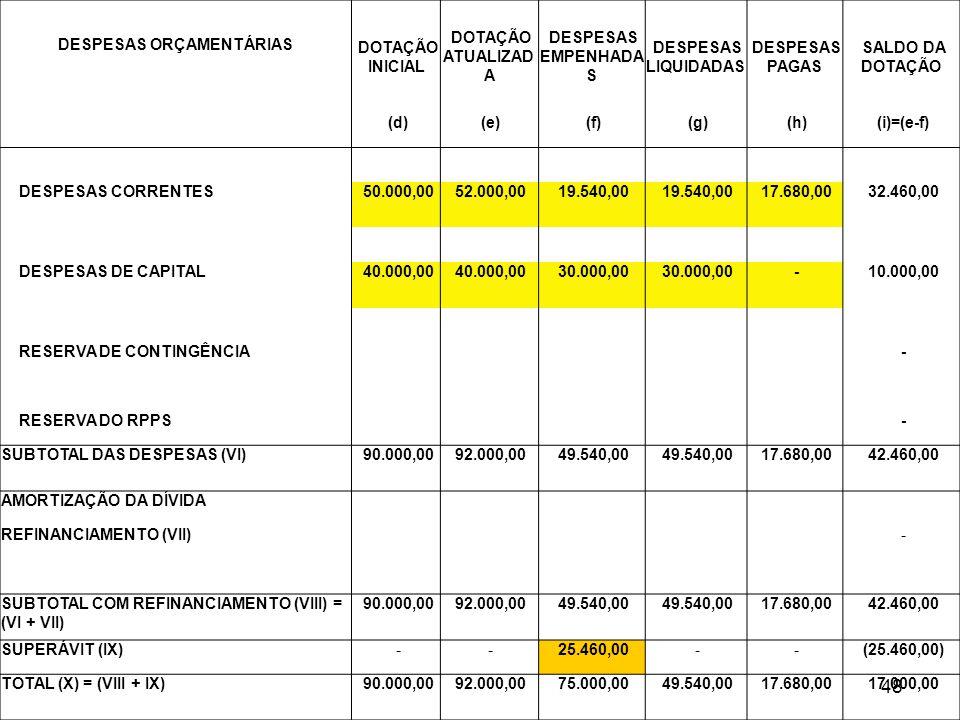 Balanço Orçamentário – nova estrutura 48 DOTAÇÃO INICIAL DOTAÇÃO ATUALIZAD A DESPESAS EMPENHADA S DESPESAS LIQUIDADAS DESPESAS PAGAS SALDO DA DOTAÇÃO