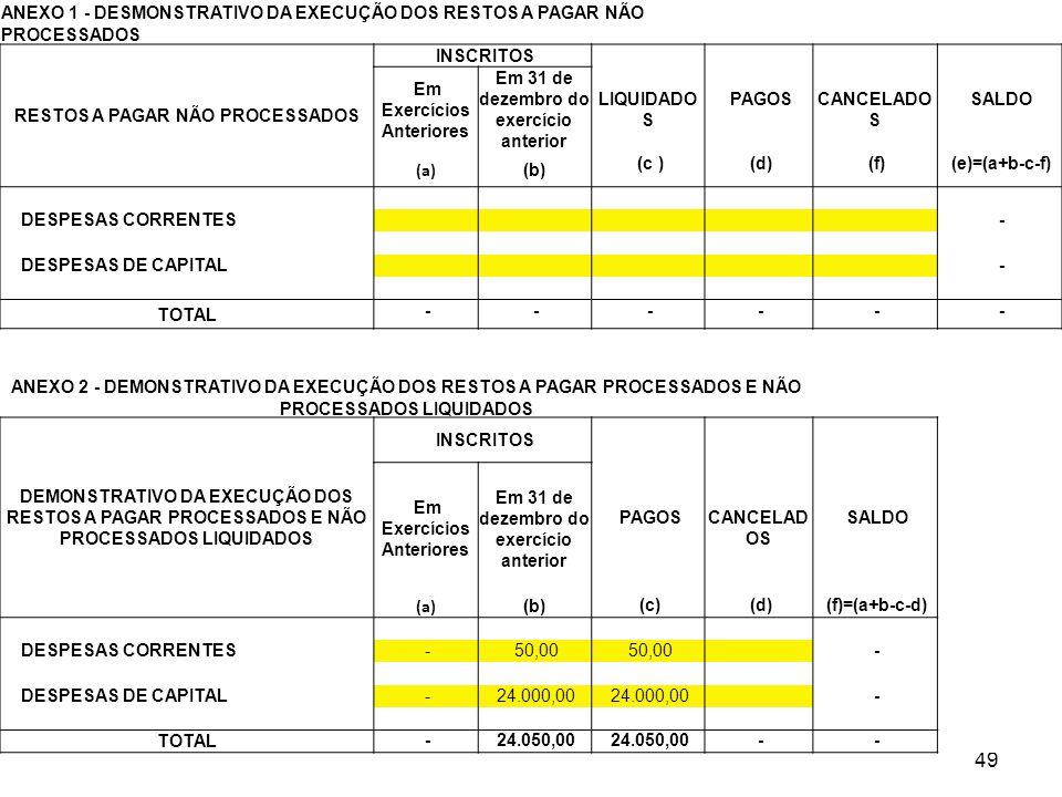 Balanço Orçamentário – nova estrutura 49 ANEXO 1 - DESMONSTRATIVO DA EXECUÇÃO DOS RESTOS A PAGAR NÃO PROCESSADOS RESTOS A PAGAR NÃO PROCESSADOS INSCRI
