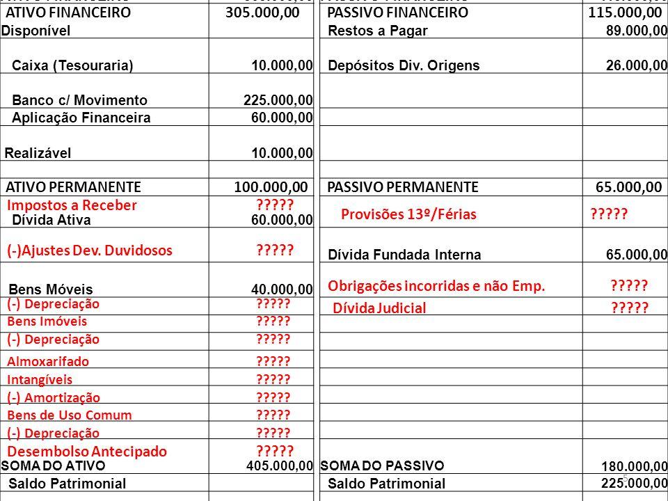 5 BALANÇO PATRIMONIAL 31-12-2009 ATIVOPASSIVO ATIVO FINANCEIRO 305.000,00PASSIVO FINANCEIRO 115.000,00 Disponível Restos a Pagar 89.000,00 Caixa (Teso