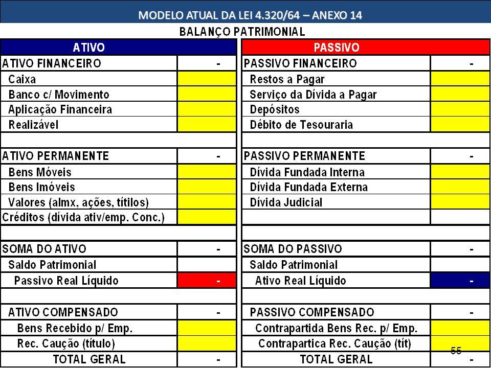MODELO ATUAL DA LEI 4.320/64 – ANEXO 14 55