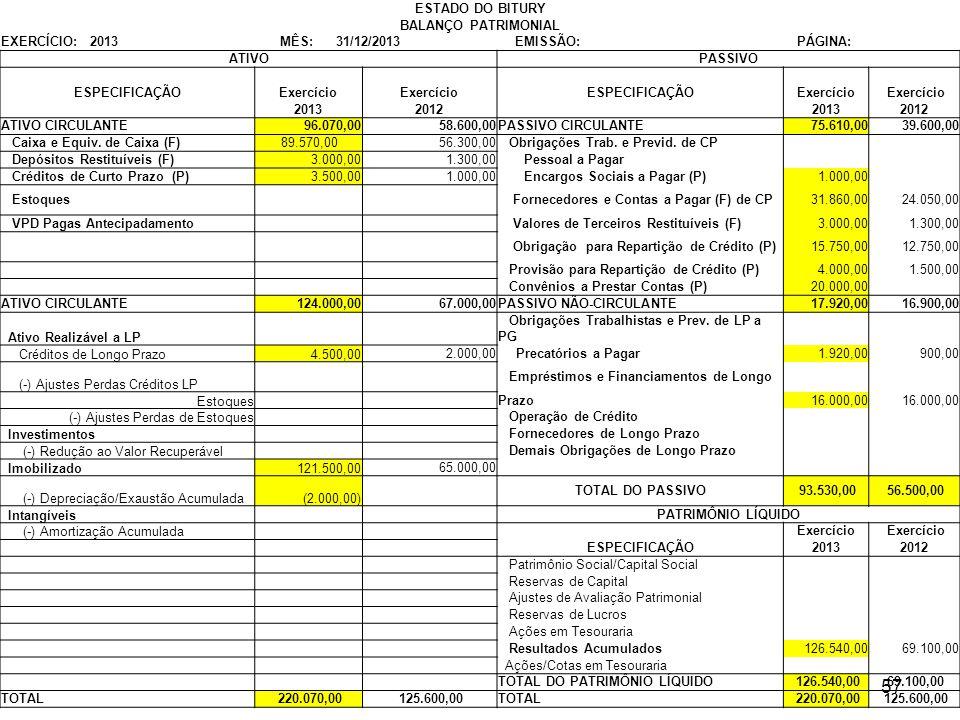 57 ESTADO DO BITURY BALANÇO PATRIMONIAL EXERCÍCIO: 2013 MÊS: 31/12/2013 EMISSÃO: PÁGINA: ATIVOPASSIVO ESPECIFICAÇÃOExercício ESPECIFICAÇÃOExercício 20