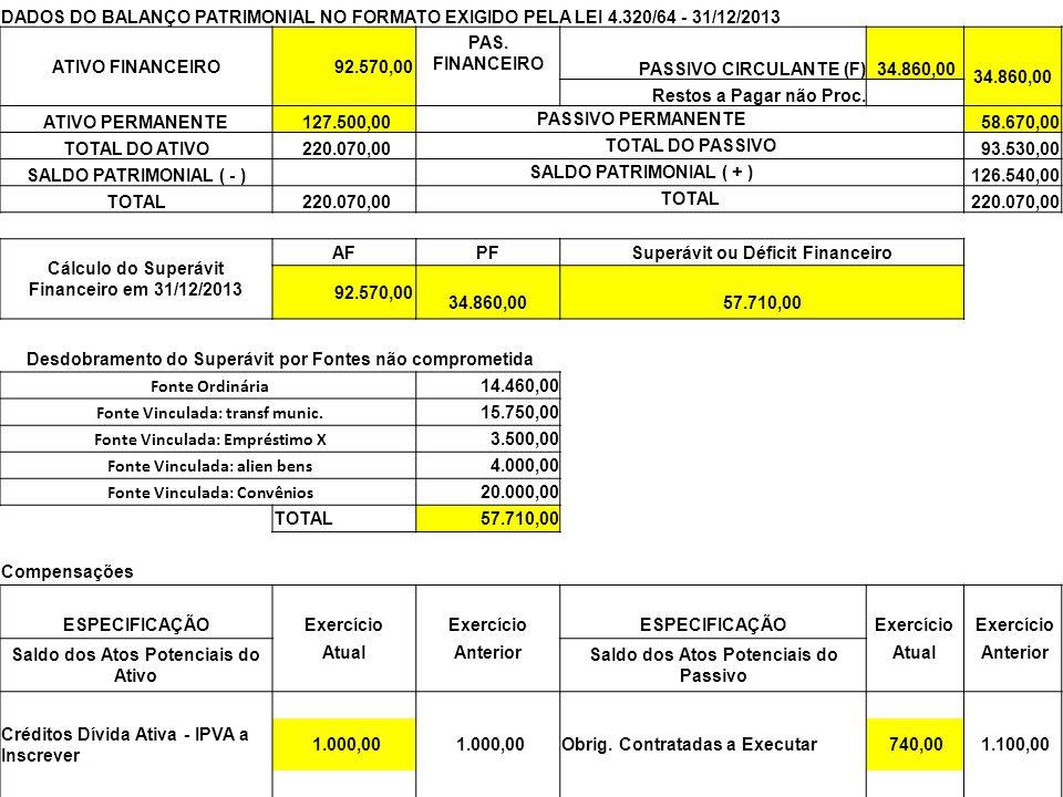 58 DADOS DO BALANÇO PATRIMONIAL NO FORMATO EXIGIDO PELA LEI 4.320/64 - 31/12/2013 ATIVO FINANCEIRO 92.570,00 PAS. FINANCEIRO PASSIVO CIRCULANTE (F) 34