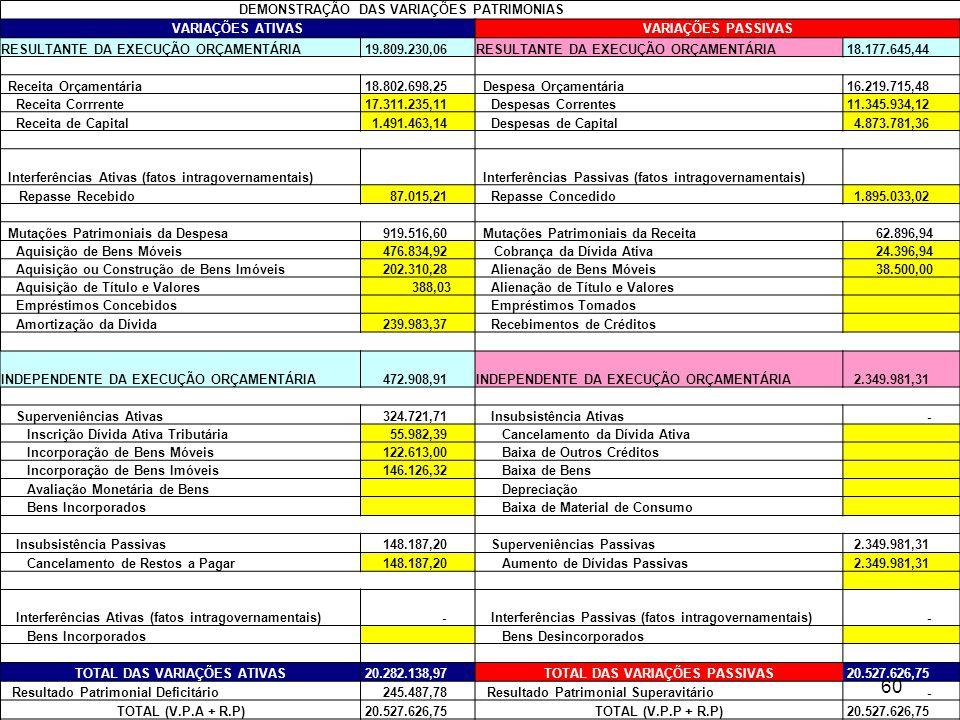 DEMONSTRAÇÃO DAS VARIAÇÕES PATRIMONIAS VARIAÇÕES ATIVASVARIAÇÕES PASSIVAS RESULTANTE DA EXECUÇÃO ORÇAMENTÁRIA 19.809.230,06RESULTANTE DA EXECUÇÃO ORÇA