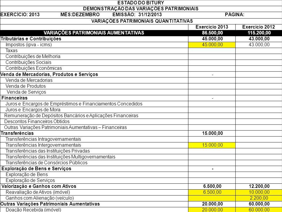 DVP – Nova estrutura 62 ESTADO DO BITURY DEMONSTRAÇÃO DAS VARIAÇÕES PATRIMONIAIS EXERCÍCIO: 2013 MÊS:DEZEMBRO EMISSÃO: 31/12/2013 PÁGINA: VARIAÇÕES PA