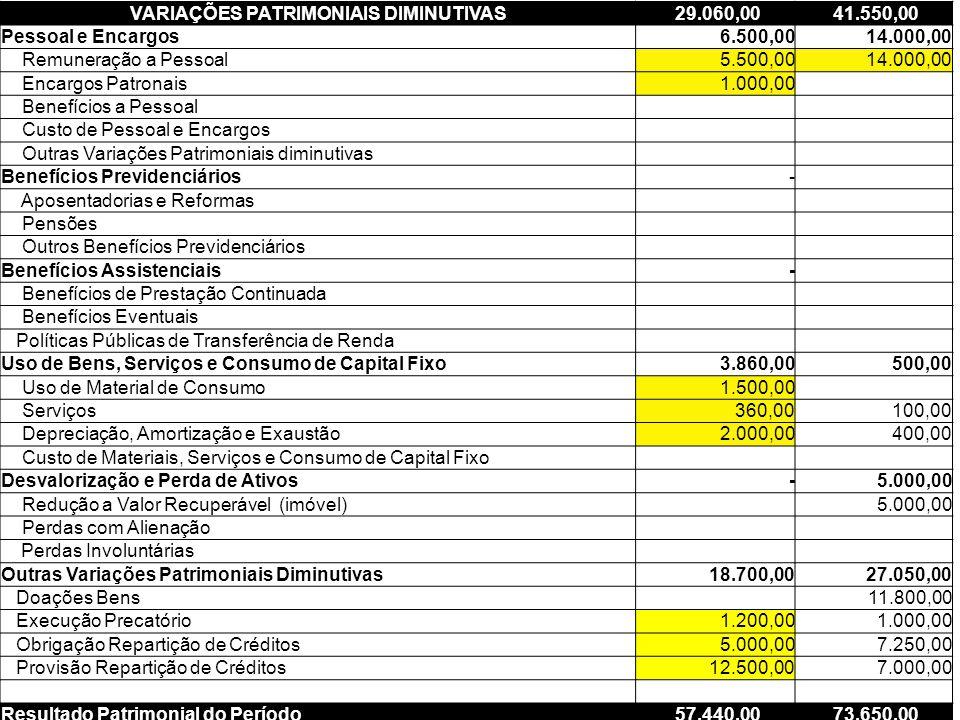 DVP – Nova estrutura 63 VARIAÇÕES PATRIMONIAIS DIMINUTIVAS 29.060,00 41.550,00 Pessoal e Encargos 6.500,00 14.000,00 Remuneração a Pessoal 5.500,00 14