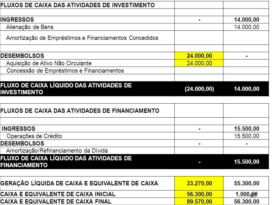 Estrutura da DFC – método direto 67 FLUXOS DE CAIXA DAS ATIVIDADES DE INVESTIMENTO INGRESSOS - 14.000,00 Alienação de Bens 14.000,00 Amortização de Em