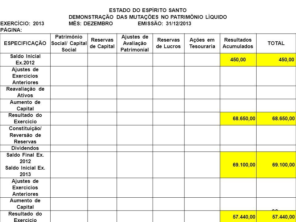 Estrutura da DRE 69 ESTADO DO ESPÍRITO SANTO DEMONSTRAÇÃO DAS MUTAÇÕES NO PATRIMÔNIO LÍQUIDO EXERCÍCIO: 2013 MÊS: DEZEMBRO EMISSÃO: 31/12/2013 PÁGINA: