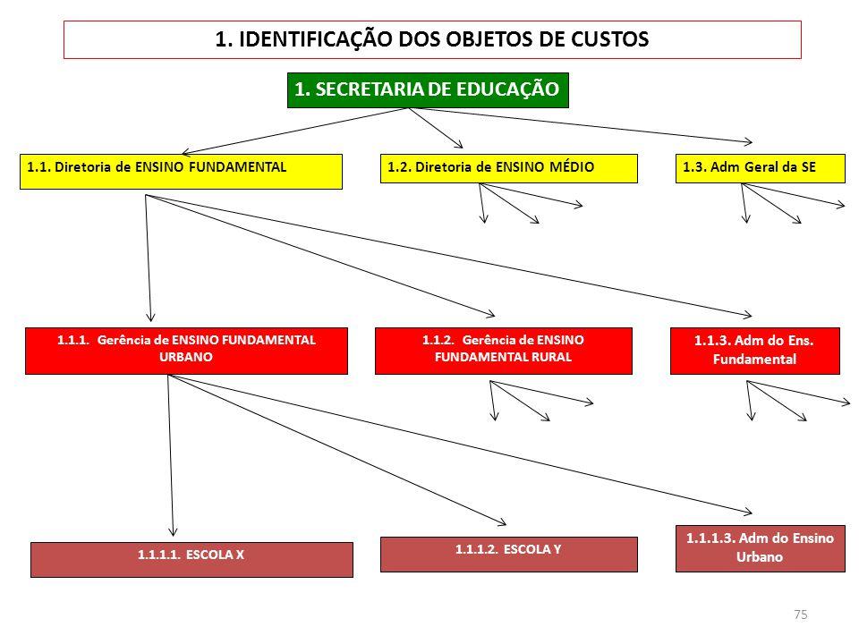 75 1. IDENTIFICAÇÃO DOS OBJETOS DE CUSTOS 1. SECRETARIA DE EDUCAÇÃO 1.1. Diretoria de ENSINO FUNDAMENTAL 1.1.1. Gerência de ENSINO FUNDAMENTAL URBANO