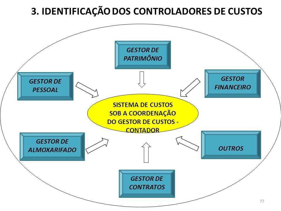 77 3. IDENTIFICAÇÃO DOS CONTROLADORES DE CUSTOS GESTOR DE PESSOAL GESTOR DE PATRIMÔNIO GESTOR DE ALMOXARIFADO GESTOR DE CONTRATOS GESTOR FINANCEIRO OU