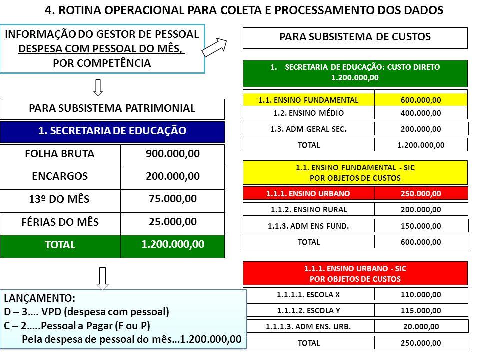 INFORMAÇÃO DO GESTOR DE PESSOAL DESPESA COM PESSOAL DO MÊS, POR COMPETÊNCIA PARA SUBSISTEMA PATRIMONIAL FOLHA BRUTA900.000,00 ENCARGOS 13º DO MÊS75.00