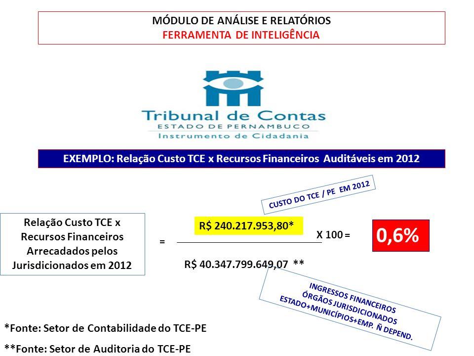 CUSTO R$ ??? MÓDULO DE ANÁLISE E RELATÓRIOS FERRAMENTA DE INTELIGÊNCIA EXEMPLO: Relação Custo TCE x Recursos Financeiros Auditáveis em 2012 R$ 240.217
