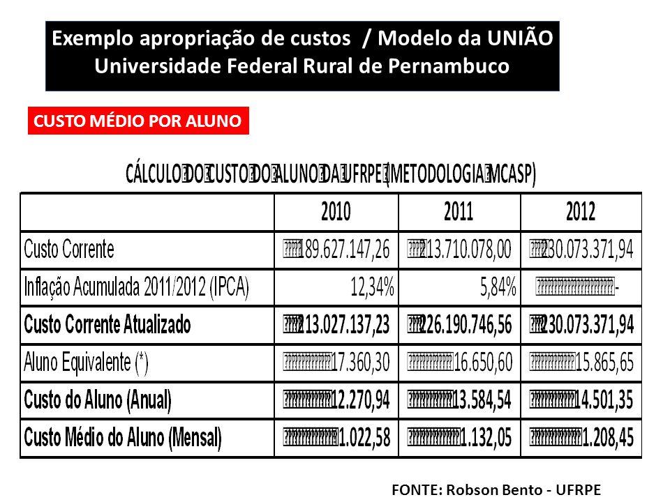Exemplo apropriação de custos / Modelo da UNIÃO Universidade Federal Rural de Pernambuco CUSTO MÉDIO POR ALUNO FONTE: Robson Bento - UFRPE