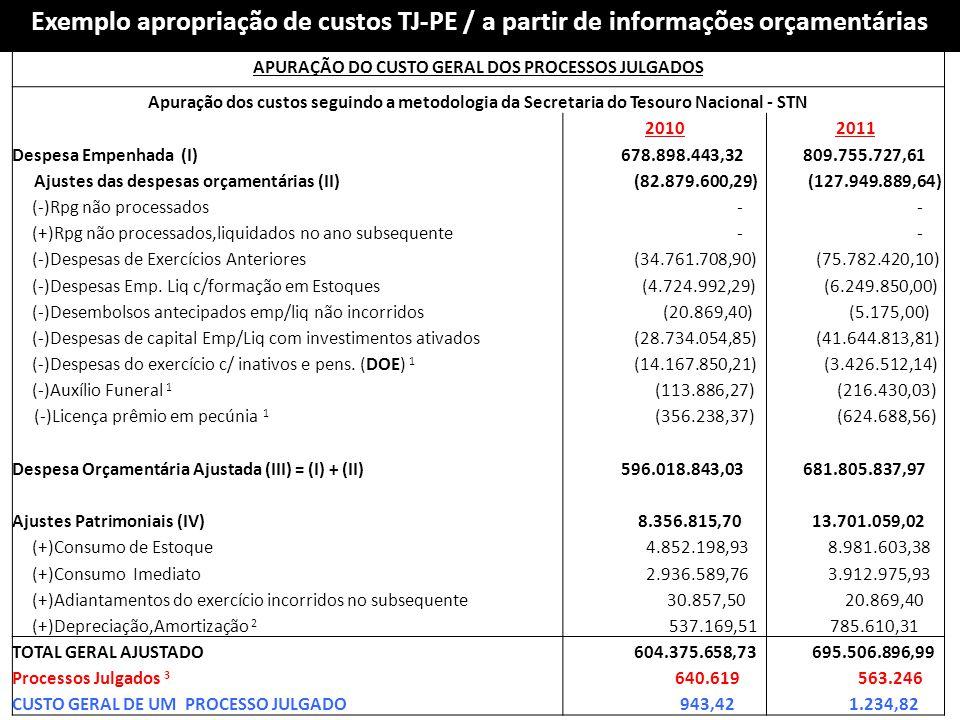 APURAÇÃO DO CUSTO GERAL DOS PROCESSOS JULGADOS Apuração dos custos seguindo a metodologia da Secretaria do Tesouro Nacional - STN 20102011 Despesa Emp