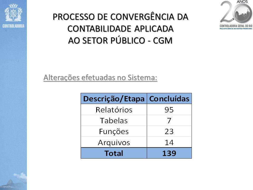 PROCESSO DE CONVERGÊNCIA DA CONTABILIDADE APLICADA AO SETOR PÚBLICO - CGM Alterações efetuadas no Sistema: