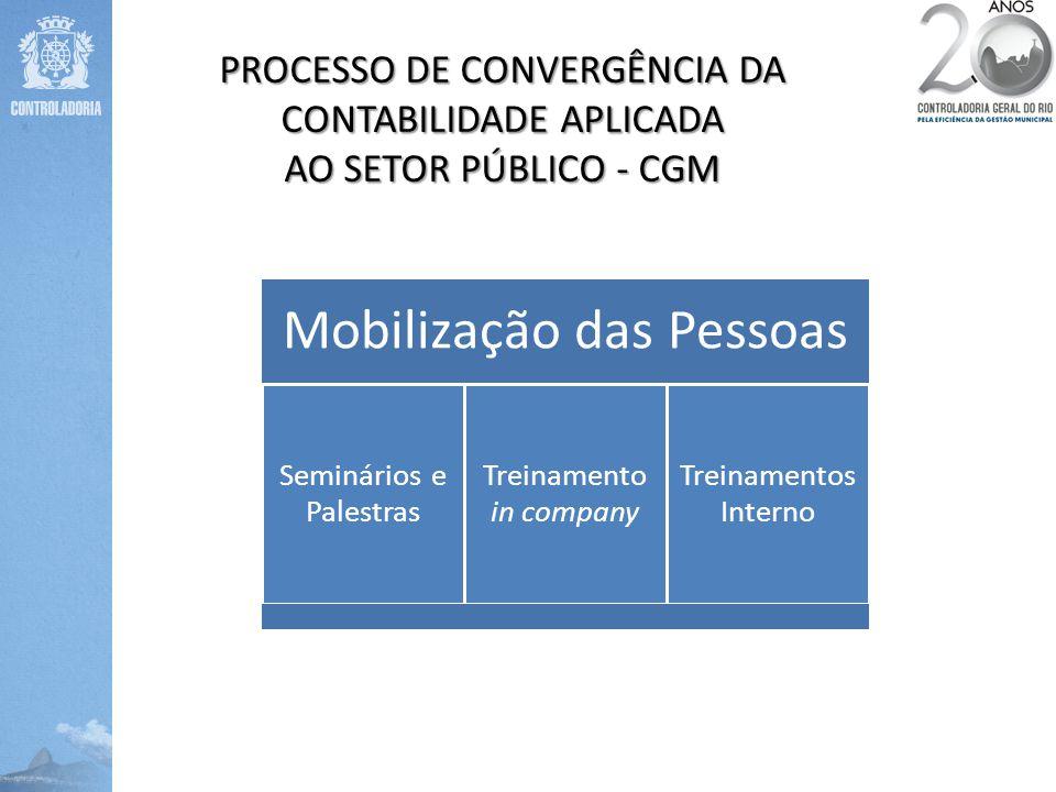 PROCESSO DE CONVERGÊNCIA DA CONTABILIDADE APLICADA AO SETOR PÚBLICO - CGM Mobilização das Pessoas Seminários e Palestras Treinamento in company Treina
