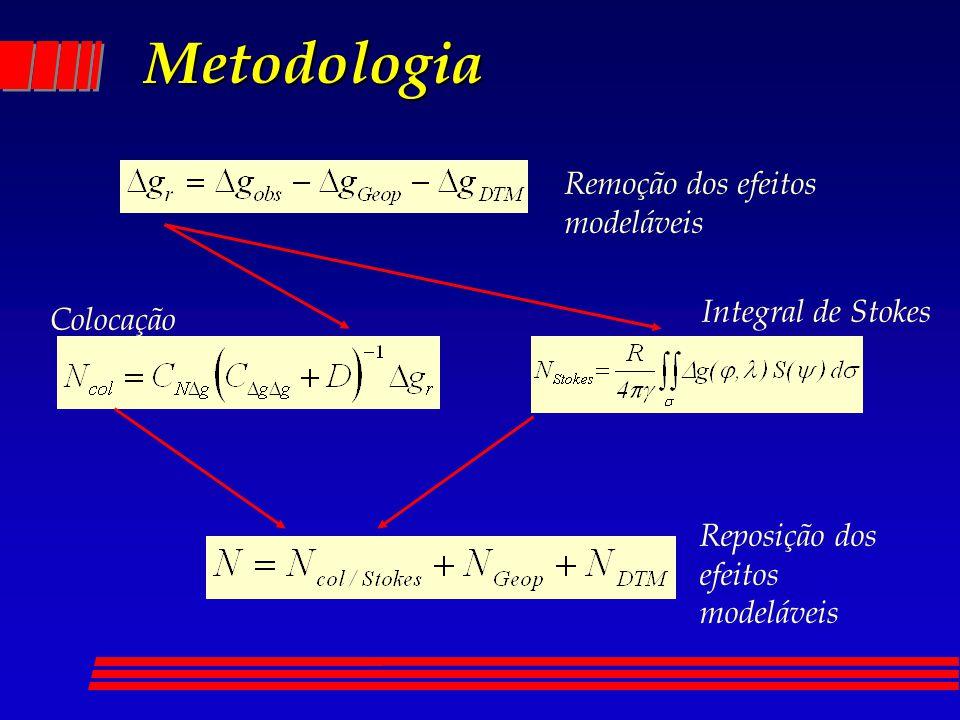 Metodologia Remoção dos efeitos modeláveis Colocação Reposição dos efeitos modeláveis Integral de Stokes