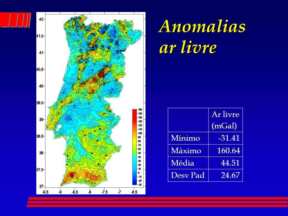 Anomalias ar livre Ar livre (mGal) Mínimo-31.41 Máximo160.64 Média44.51 Desv Pad24.67