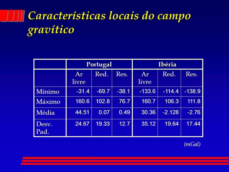 Características locais do campo gravítico PortugalIbéria Ar livre Red.Res.Ar livre Red.Res. Mínimo -31.4-69.7-38.1-133.6-114.4-138.9 Máximo 160.6102.8