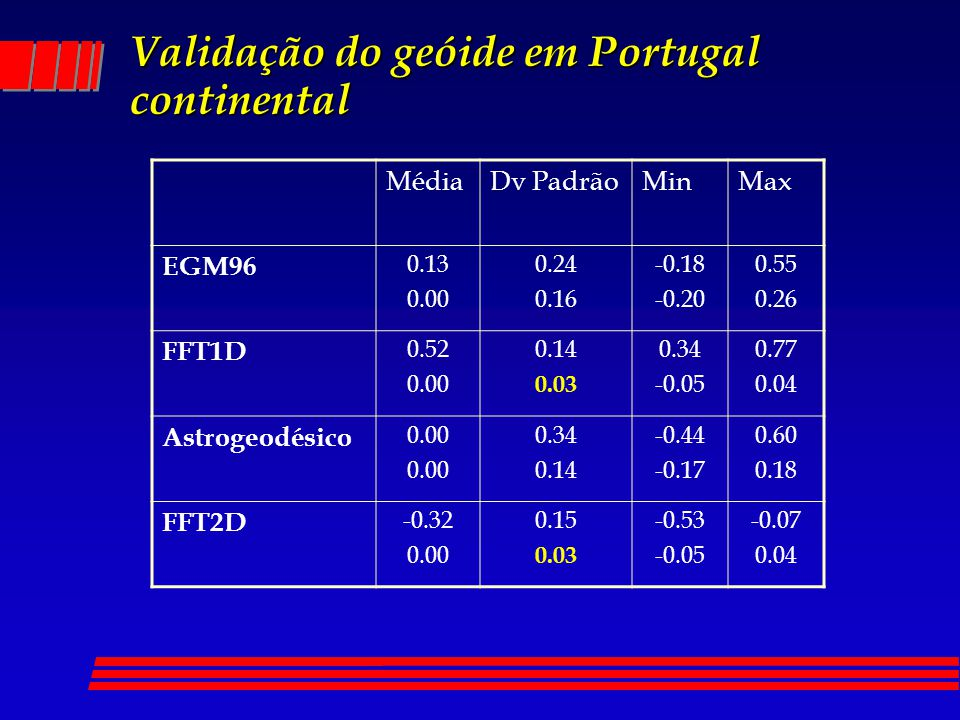 Validação do geóide em Portugal continental MédiaDv PadrãoMinMax EGM96 0.13 0.00 0.24 0.16 -0.18 -0.20 0.55 0.26 FFT1D 0.52 0.00 0.14 0.03 0.34 -0.05