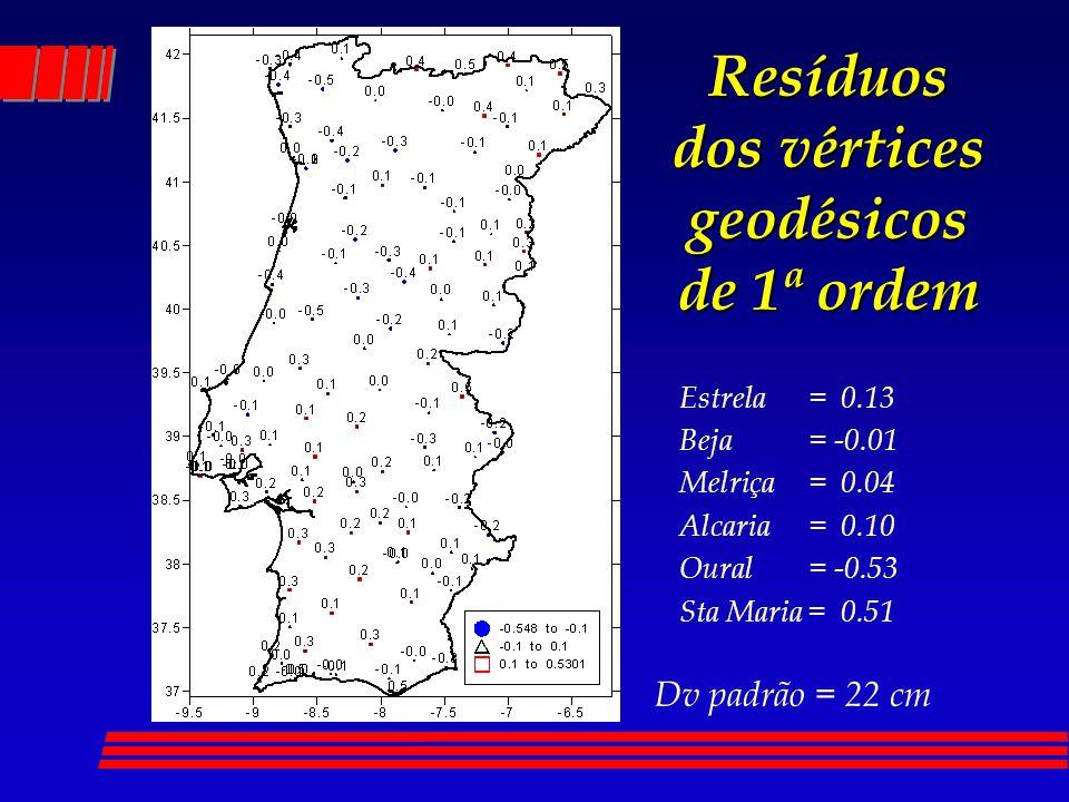 Resíduos dos vértices geodésicos de 1ª ordem Dv padrão = 22 cm Estrela = 0.13 Beja = -0.01 Melriça = 0.04 Alcaria = 0.10 Oural = -0.53 Sta Maria = 0.51