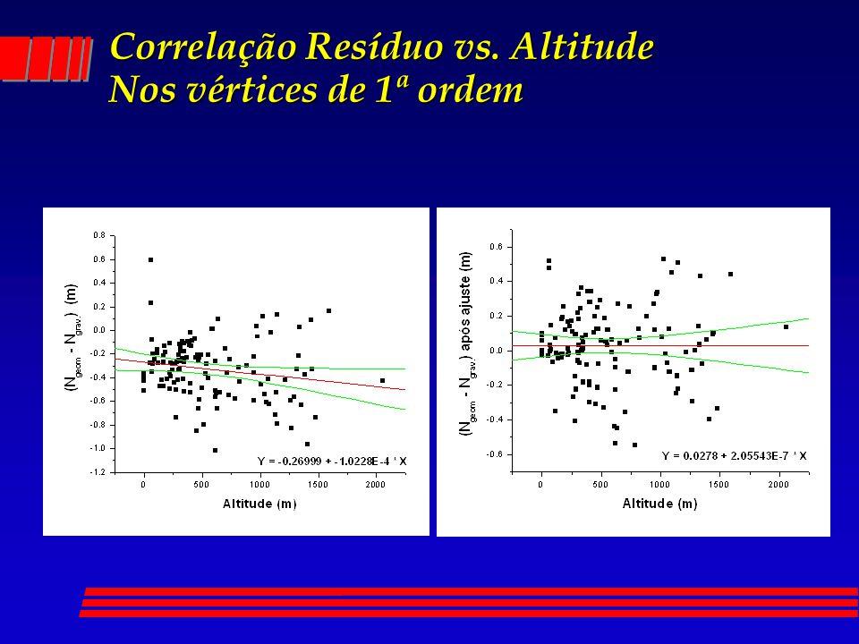 Correlação Resíduo vs. Altitude Nos vértices de 1ª ordem