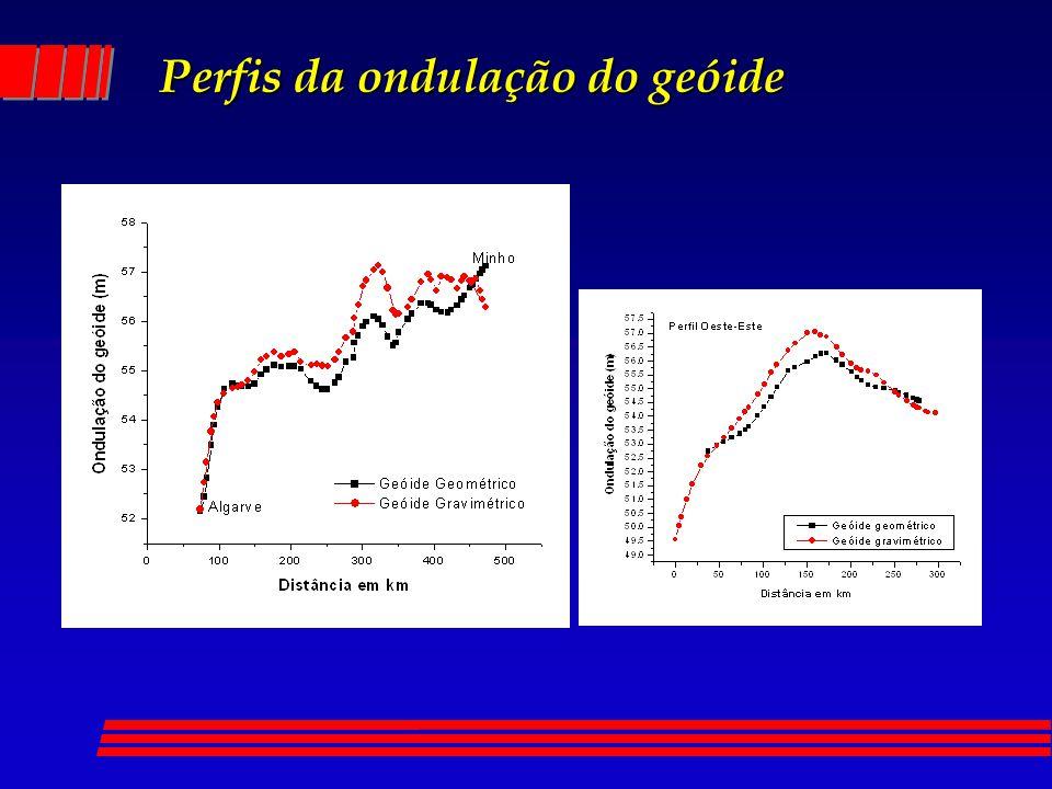 Perfis da ondulação do geóide