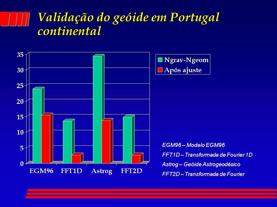 Validação do geóide em Portugal continental EGM96 – Modelo EGM96 FFT1D – Transformada de Fourier 1D Astrog – Geóide Astrogeodésico FFT2D – Transformad