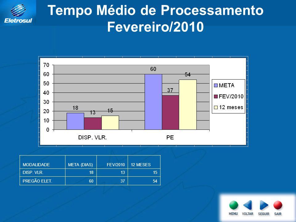 Tempo Médio de Processamento Fevereiro/2010 MODALIDADEMETA (DIAS)FEV/201012 MESES DISP. VLR.181315 PREGÃO ELET.603754