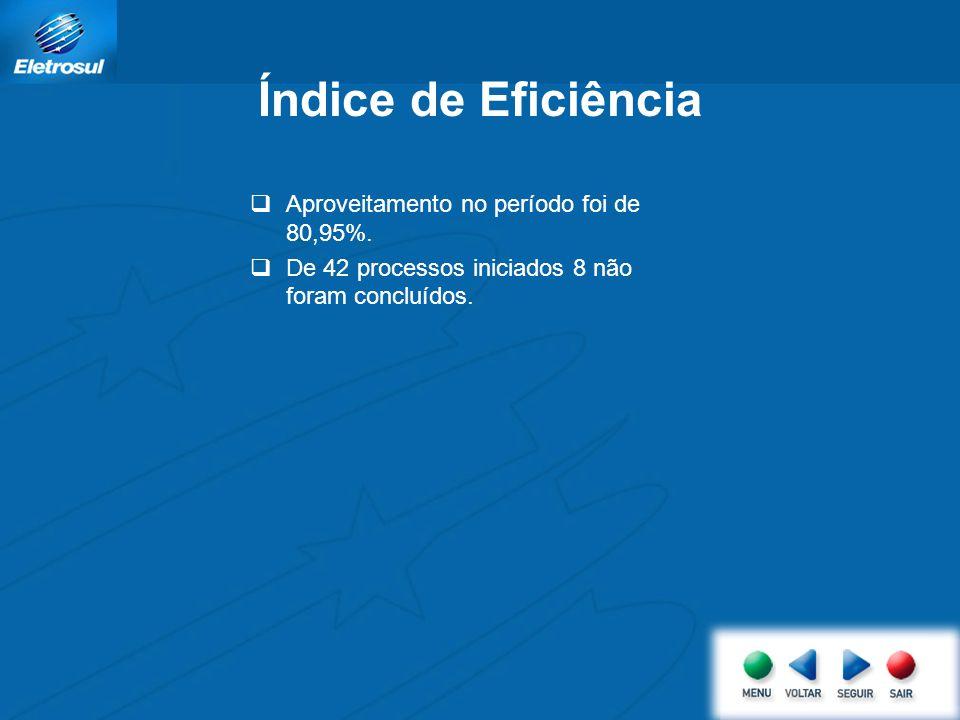 Índice de Eficiência  Aproveitamento no período foi de 80,95%.  De 42 processos iniciados 8 não foram concluídos.