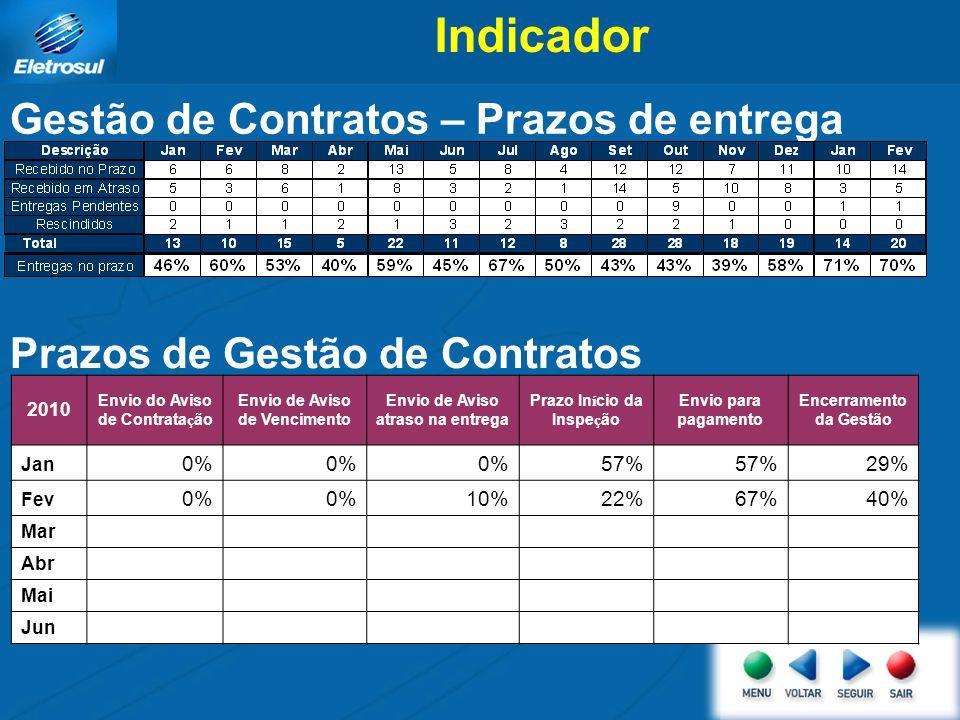 Indicador Gestão de Contratos – Prazos de entrega Prazos de Gestão de Contratos 2010 Envio do Aviso de Contratação Envio de Aviso de Vencimento Envio