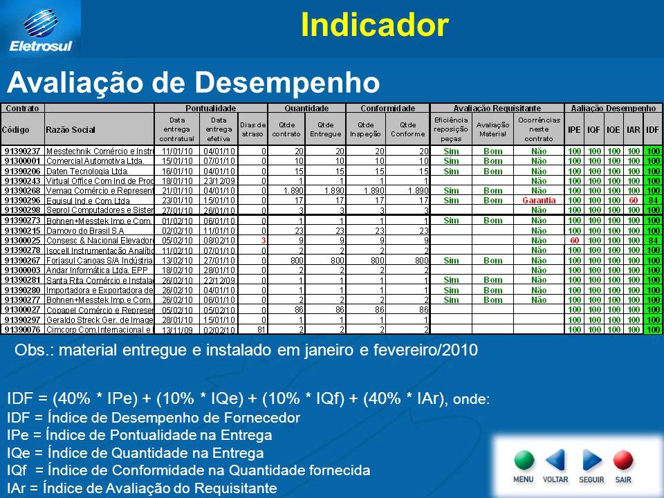 Indicador Avaliação de Desempenho IDF = (40% * IPe) + (10% * IQe) + (10% * IQf) + (40% * IAr), onde: IDF = Índice de Desempenho de Fornecedor IPe = Ín