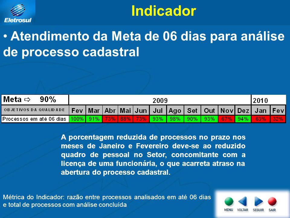 Indicador Atendimento da Meta de 06 dias para análise de processo cadastral Métrica do Indicador: razão entre processos analisados em até 06 dias e to