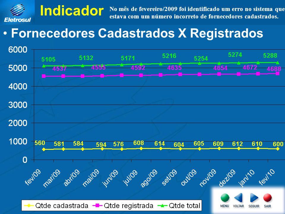 Indicador Fornecedores Cadastrados X Registrados No mês de fevereiro/2009 foi identificado um erro no sistema que estava com um número incorreto de fornecedores cadastrados.