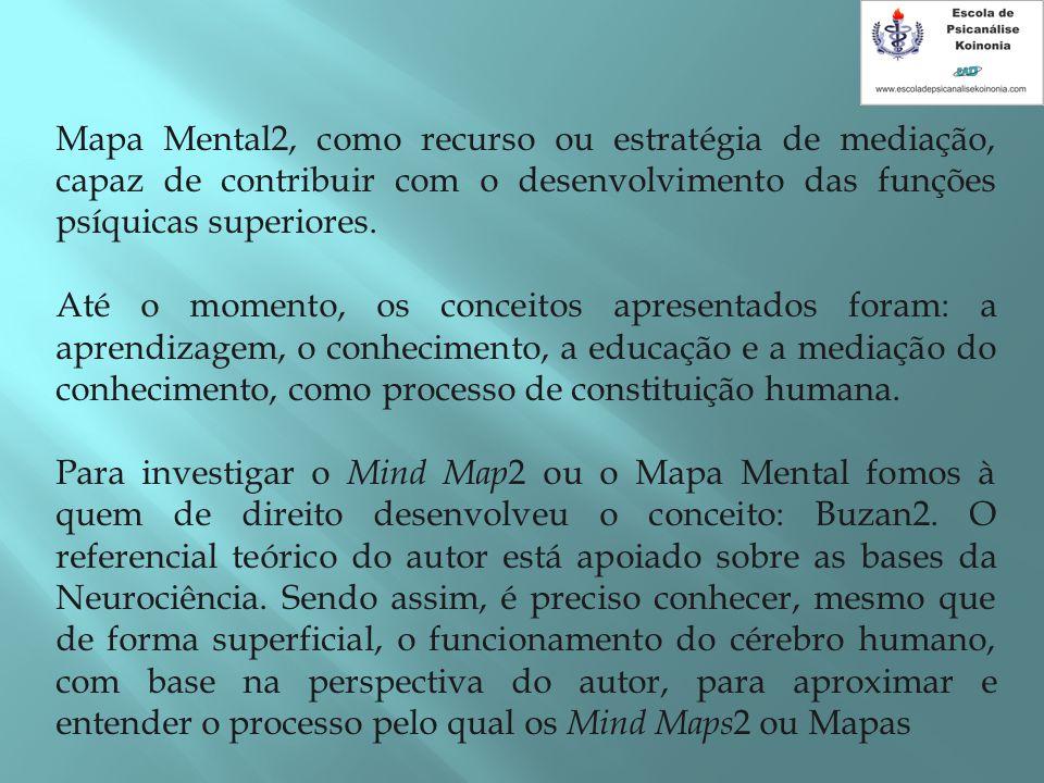 Mapa Mental2, como recurso ou estratégia de mediação, capaz de contribuir com o desenvolvimento das funções psíquicas superiores. Até o momento, os co