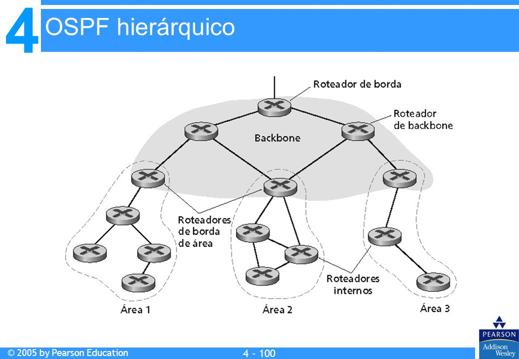 4 © 2005 by Pearson Education 4 4 - 100 Francisca:Substit uir fig. OSPF hierárquico