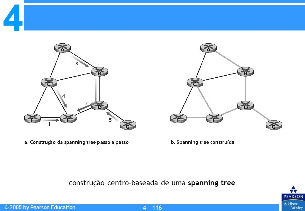 4 © 2005 by Pearson Education 4 4 - 116 construção centro-baseada de uma spanning tree